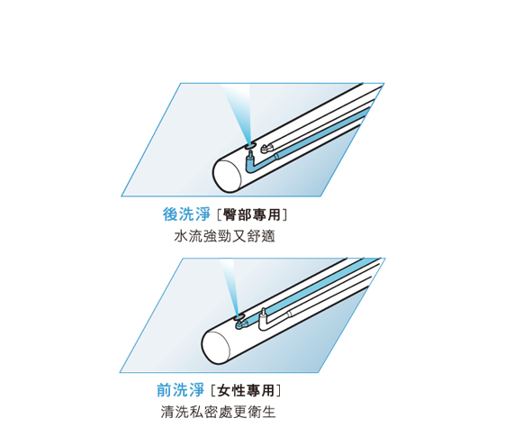隱藏式可動噴嘴根據不同需求切換使用