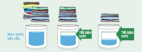 Cảm biến lượng đồ giặt